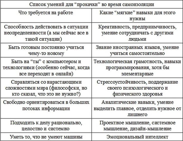 По данным совместного исследования hh.ru и Micrоsoft «Качества и навыки работников ХХI века».