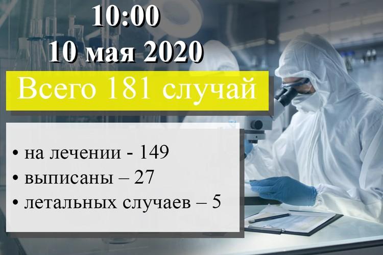 За минувшие сутки коронавирус в ДНР выявлен еще у одного жителя. Фото: Минздрав ДНР