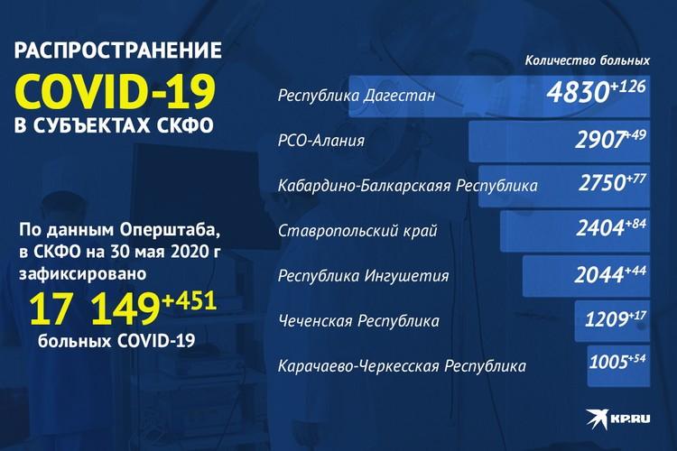 Статистика заражений по регионам СКФО на 30 мая