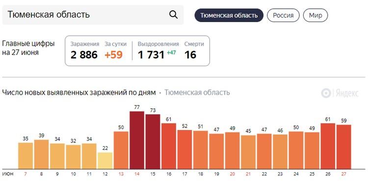 Скриншот - yandex.ru/covid19/stat