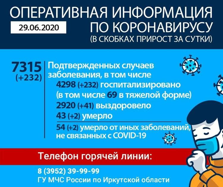 Статистика распространения коронавируса на 29 июня.