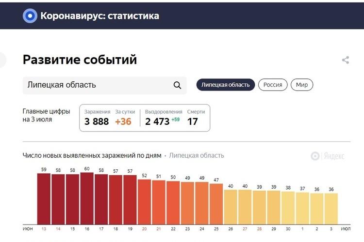 Число новых выявленных заражений коронавирусом в Липецкой области