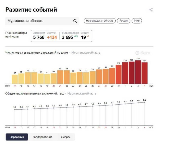 Фото: yandex.ru/covid19/stat