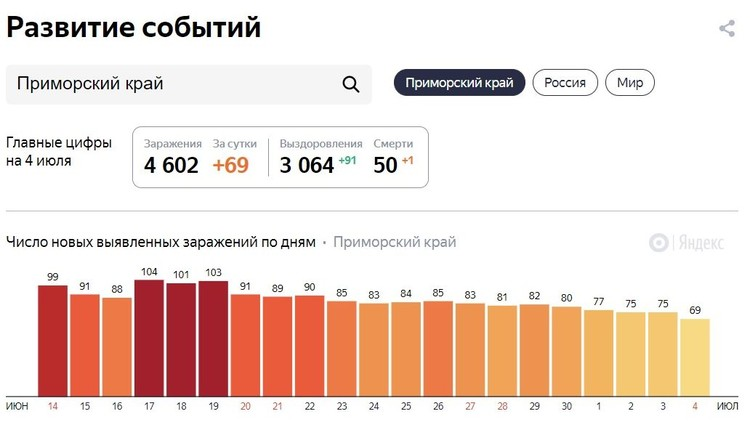 Инфографика по распространению СOVID-19. Фото: yandex.ru/covid19/stat