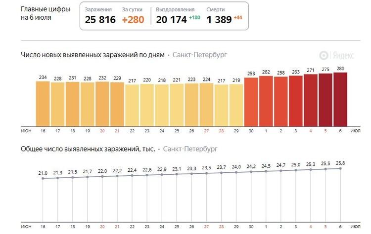 Последние данные на 6 июля. Фото: Яндекс.