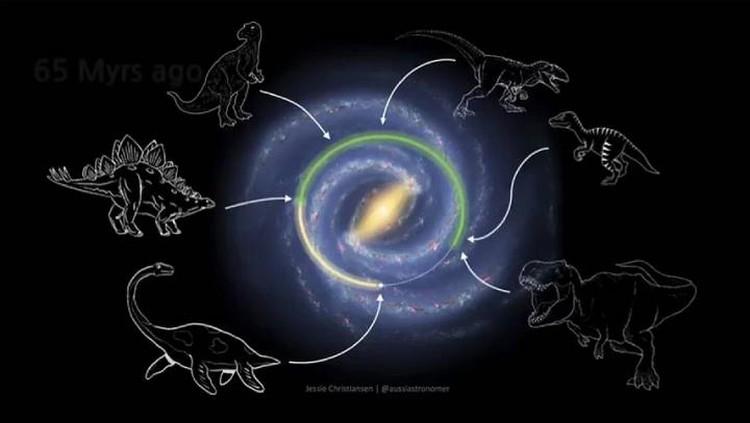 """Ученые уверяют, что закончился галактический год, длившийся 250 миллионов """"наших"""" лет."""