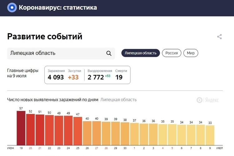 Число заболевших в Липецкой области