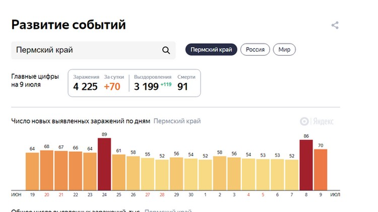 Последние два дня заболевших в регионе стало больше. Фото: Яндекс.