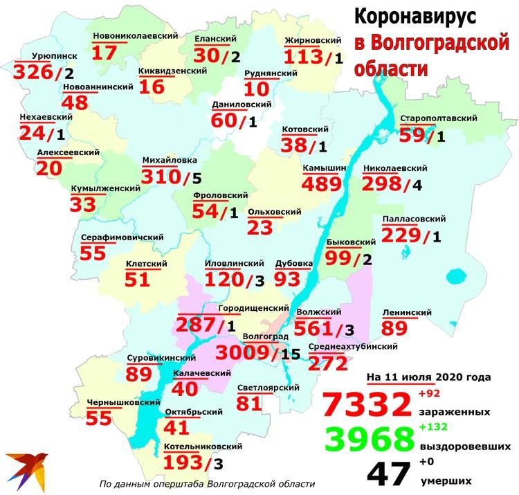 Рспределение заболевших коронавирусом по городам и районам Волгоградской области на 11 июля 2020.