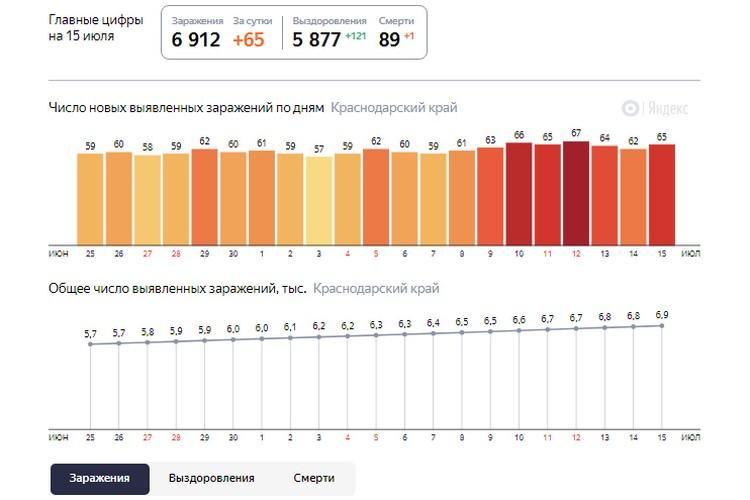 Количество заражений. Фото: Яндекс Статистика.