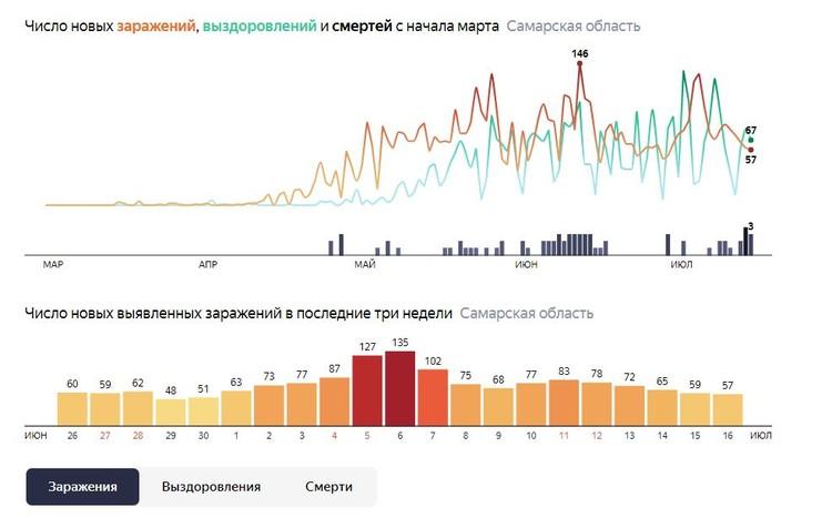 В Самарской области статистика коронавируса выглядит ободряюще