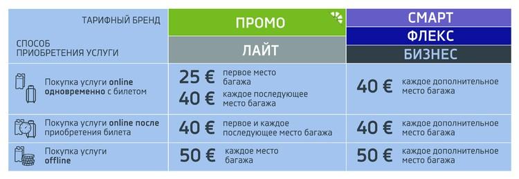"""Новые тарифы на провоз дополнительного багажа на регулярных рейсах """"Белавиа"""" вступают в силу с 1 августа 2020 года."""