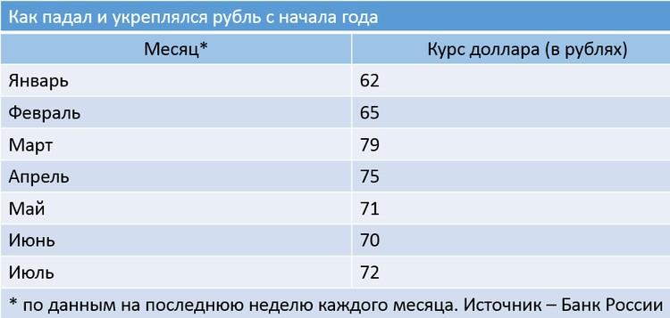 Как падал и укреплялся рубль с начала года