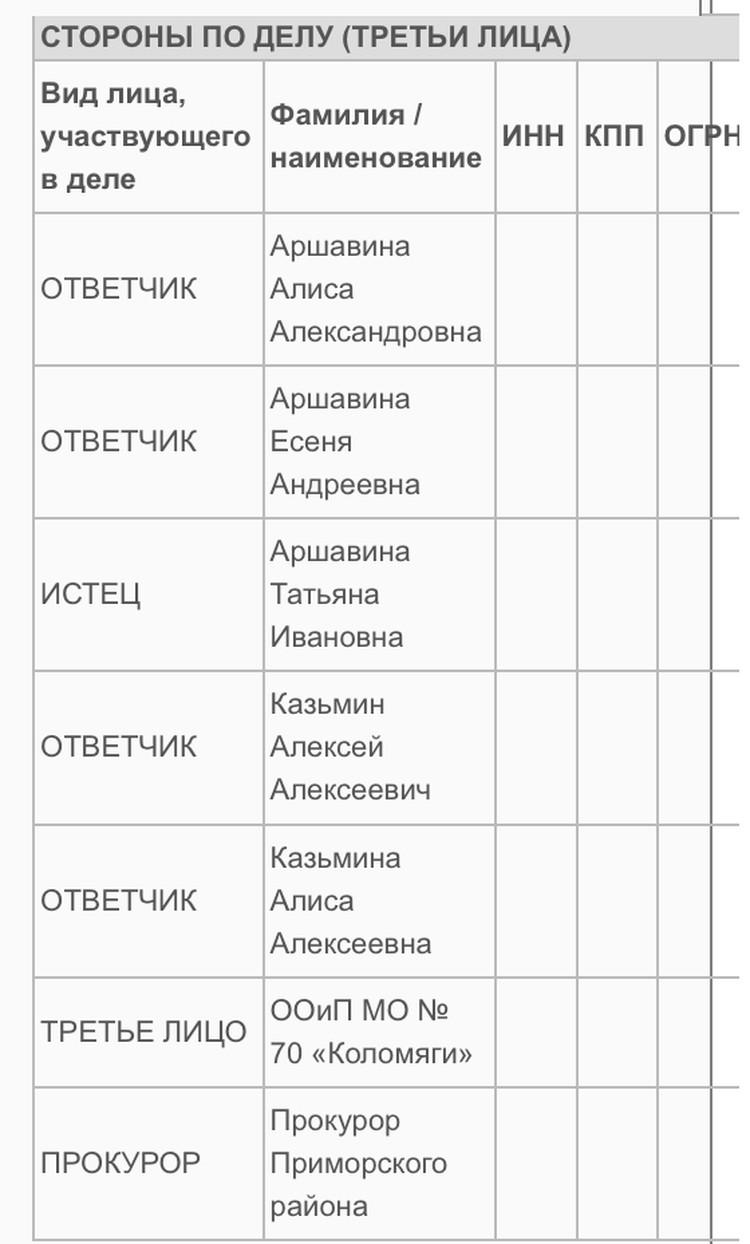 На сайте суда информация об истце и ответчиках в судебном споре по выселению экс-жены Аршавины.