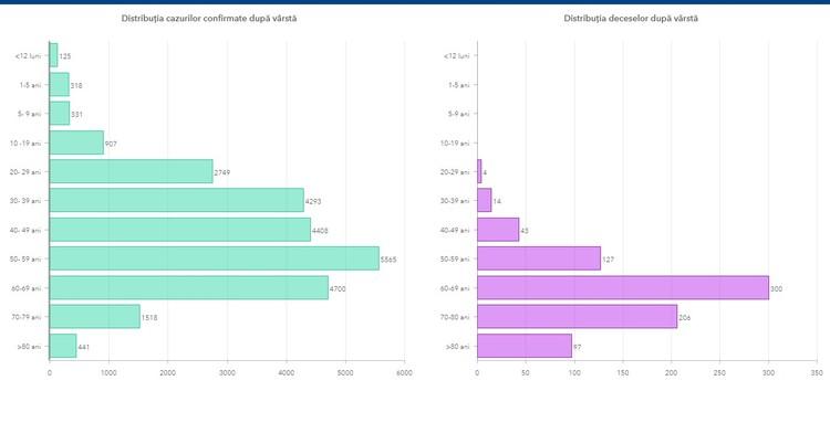 Коронавирус в Молдове - данные по возрастам. Фото: msmps.gov.md