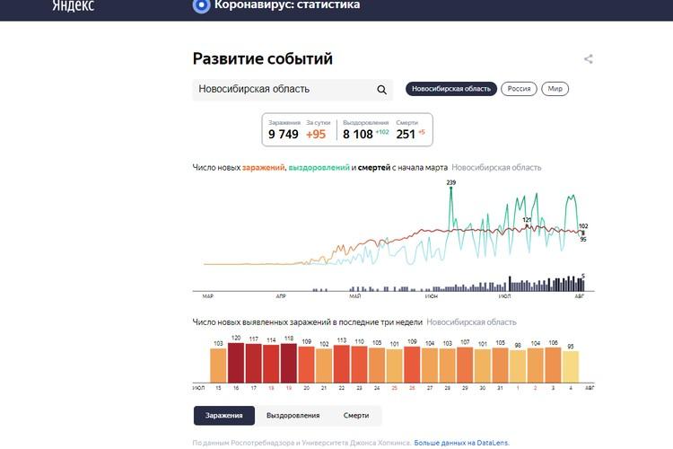 Статистика заболеваемости коронавирусом в Новосибирске на 5 августа 2020 года. ФОТО: сервис «Яндекс»