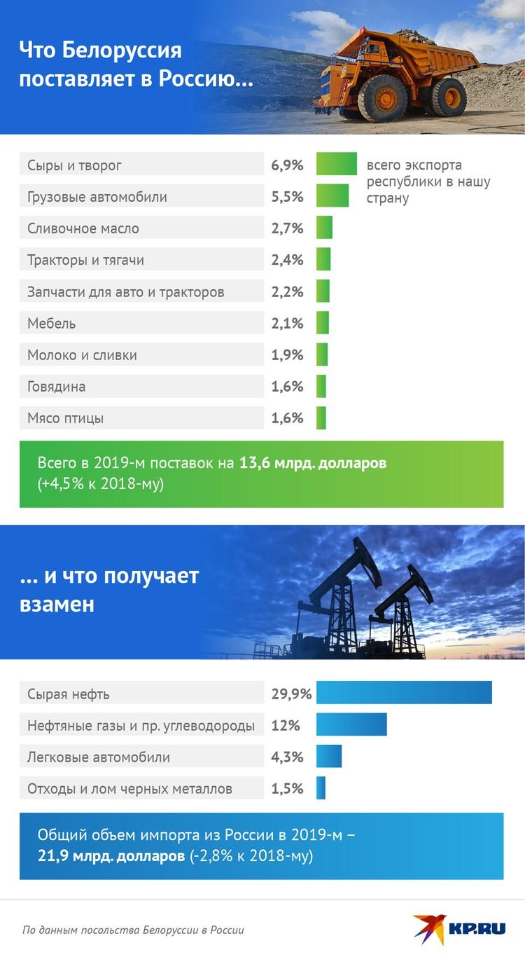 По данным посольства Белоруссии в России