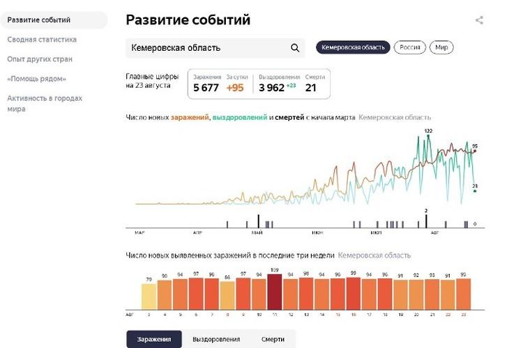Статистика. ФОТО: Яндекс.