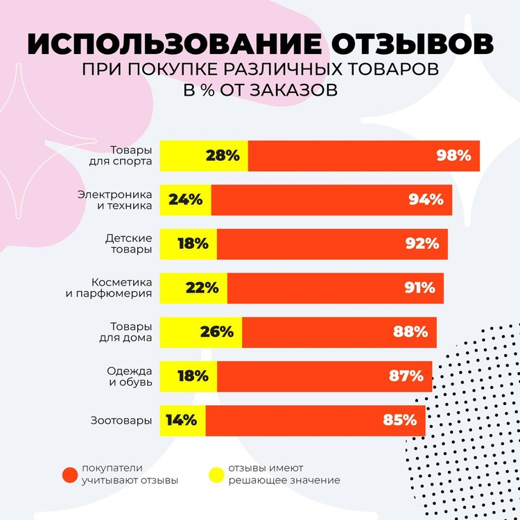 Когда покупатели чаще читают отзывы Графика: исследование AliExpress Россия и Data Insight