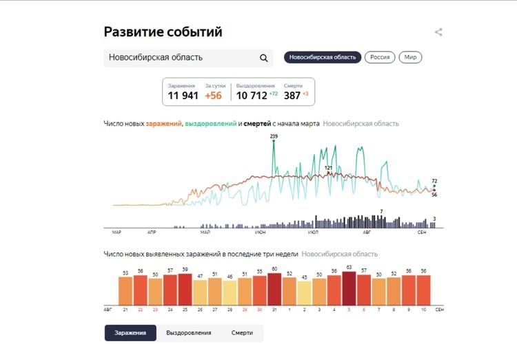 """Статистика заболеваемости коронавирусом на 10 сентября 2020 года. Фото:сервис """"Яндекс"""""""