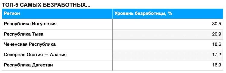 ТОП-5 САМЫХ БЕЗРАБОТНЫХ...