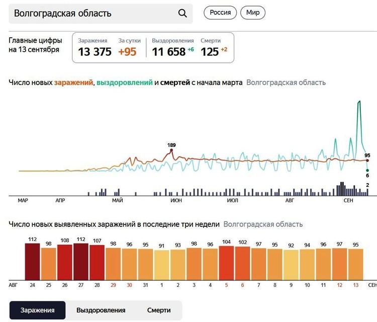 Печальная статистика коронавируса неумолило растет. Инфографика Яндекса.