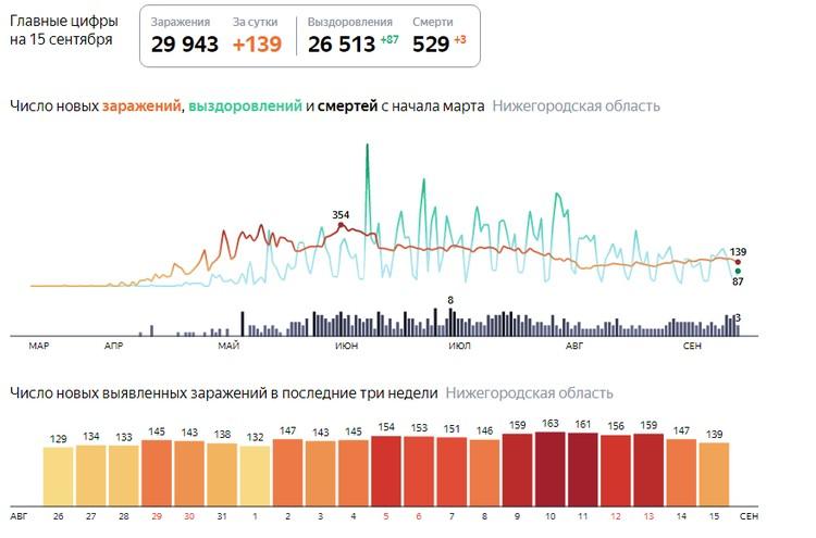 Приводим статистику по зараженным коронавирусом в Нижегородской области