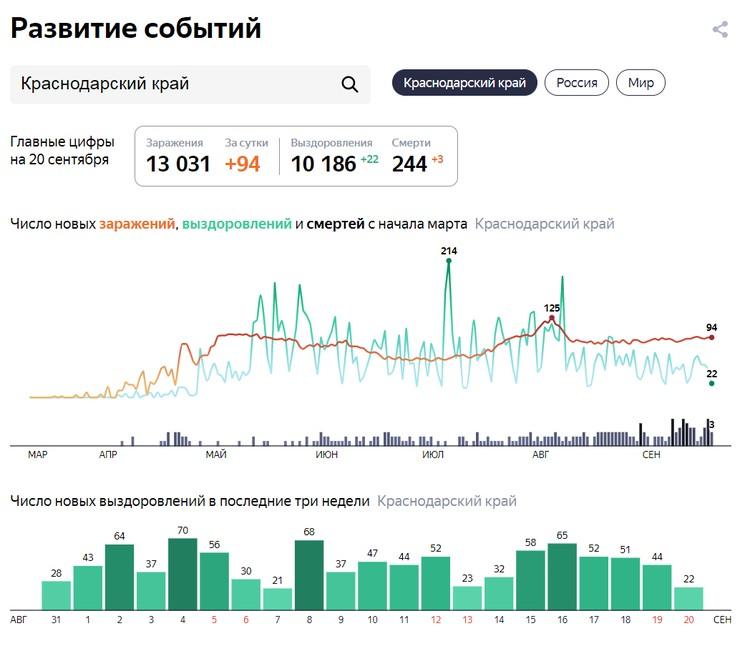 Статистика по выздоровевшим в Краснодарском крае Инфографика: Яндекс.