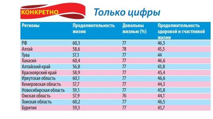 Как живут люди в Сибири.