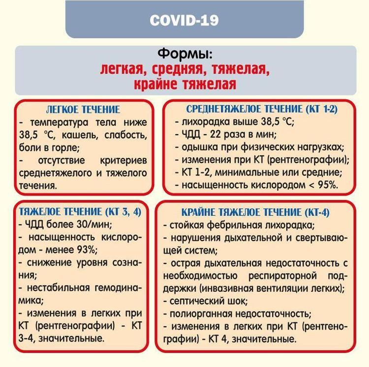 Каким по тяжести бывает коронавирус. Инфографика предоставлена минздравом Челябинской области.