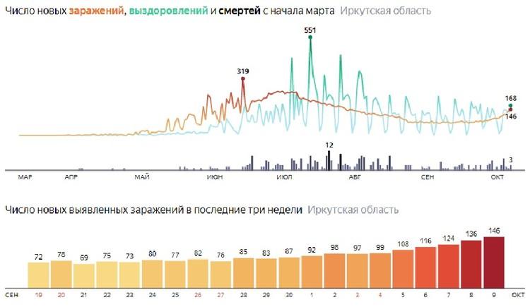 Коронавирус в Иркутской области. Статистика. Данные Яндекса