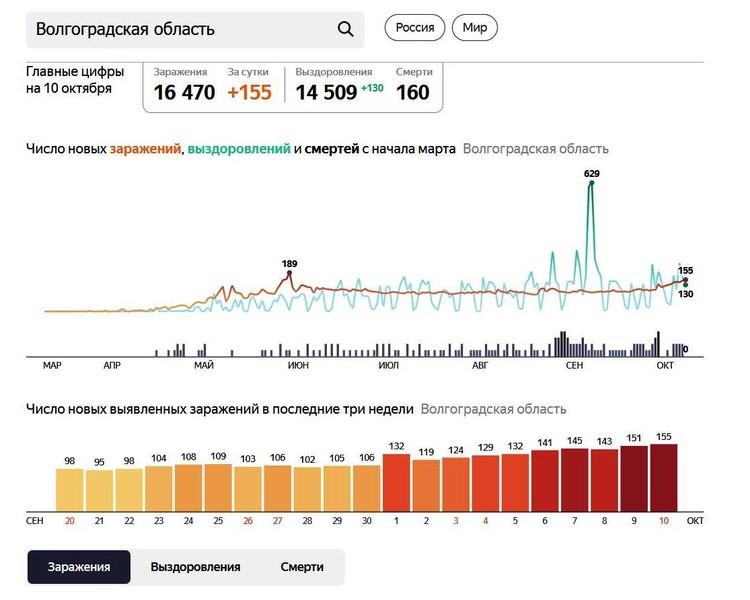 Инфографика Яндекс. Коронавирус. Статистика.
