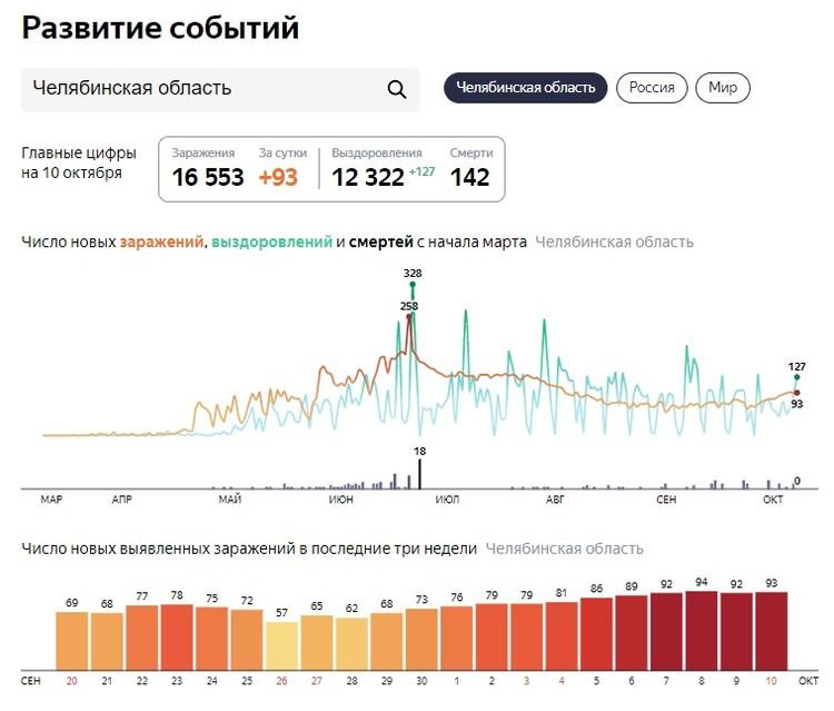 Инфографика: yandex.ru/covid19/stat