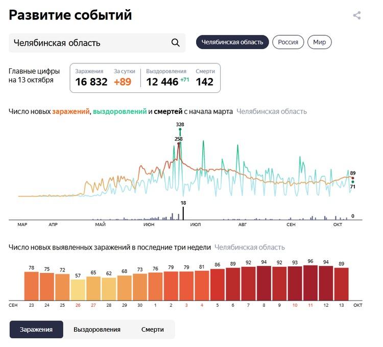 Статистика: yandex.ru/covid19/stat
