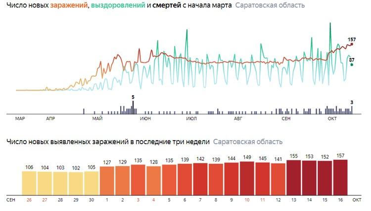 Заболеваемость коронавирусом в Саратовской области не снижается