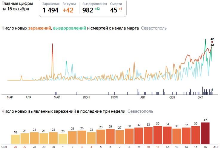 Яндекс-статистика по заболеваемости коронавирусов в Севастополе