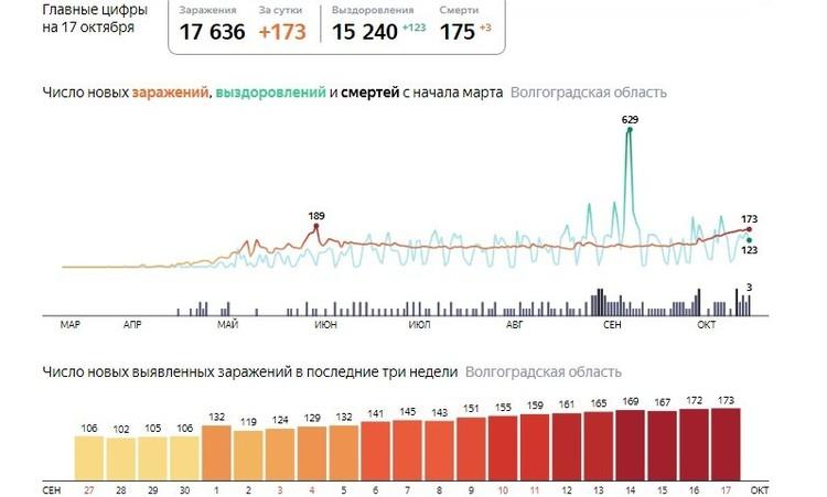 Инфографика. Яндекс