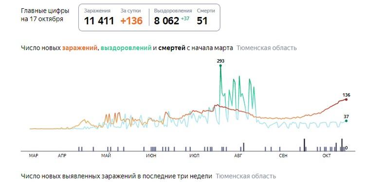 Фото с сайта yandex.ru/covid19/stat