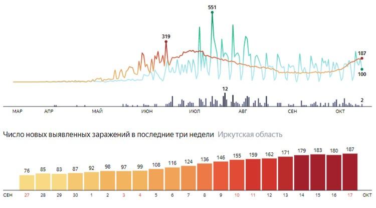 Коронавирус в Иркутске, последние новости на 18 октября: вводятся новые ограничения для предпринимателей. Фото: Яндекс