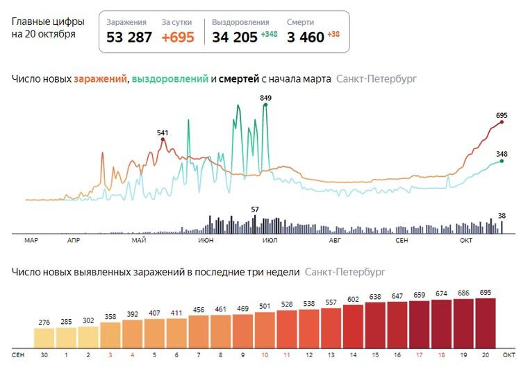 Последние данные на 20 октября. Фот: Яндекс. Коронавирус.