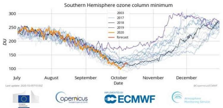 Уровни озона в Антарктике в единицах Добсона (DU) в разные годы.