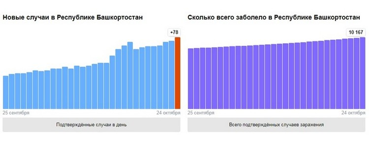 Данные о коронавирусе от Яндекса