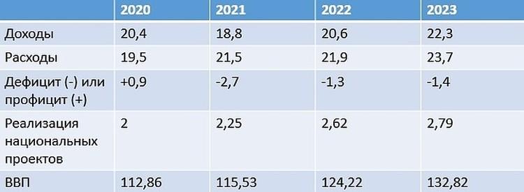Основные показатели российского бюджета