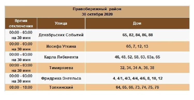 Отключение электричества в Иркутске 30 октября 2020: Правобережный район. Фото: ИЭСК