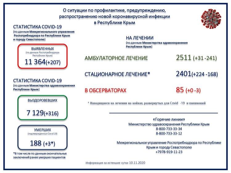 Данные Минздрава по РК.