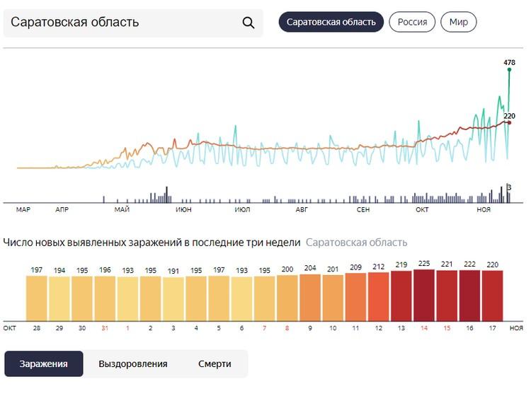 График заболеваемости коронавирусом в Саратовской области