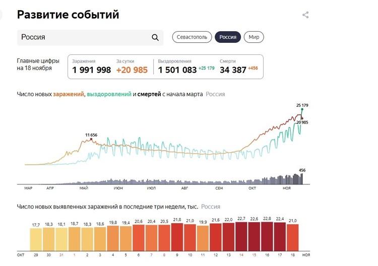 Статистика коронавируса в Севастополе