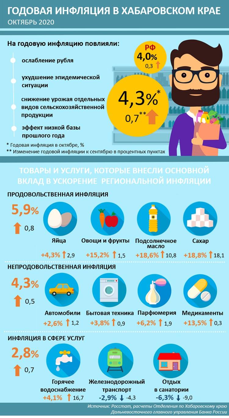 Инфографика предоставлена Хабаровским отделением Дальневосточного ГУ Банка России