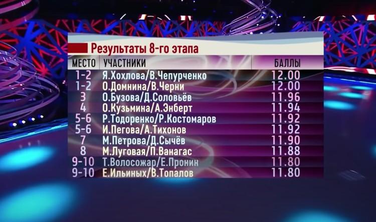 Таблица результатов соревнования