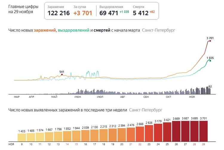 Последние данные по коронавирусу в Петербурге. Фото: Яндекс.Коронавирус